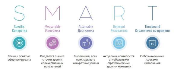 формулируйте цели по SMART