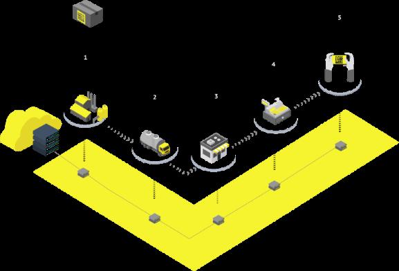 Схема этапов маркировки товара с сайта честныйзнак.рф