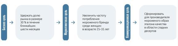 Коммуникационные цели